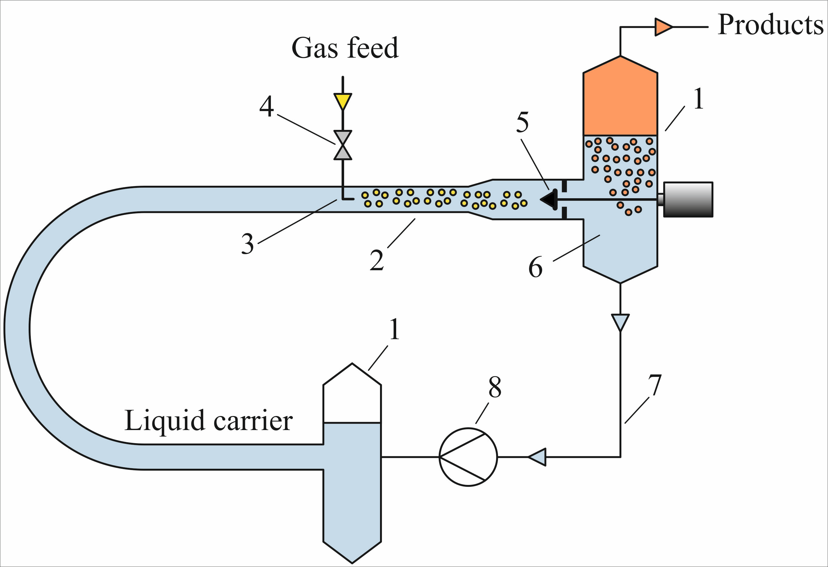 liquid phase chemical reactors Chapter 1: mole balances industrial reactors liquid phase reactions semibatch reactors and cstrs are used primarily for liquid-phase reactions a semibatch reactor (figure 1-1) has essentially the same disadvantages as the batch reactor.